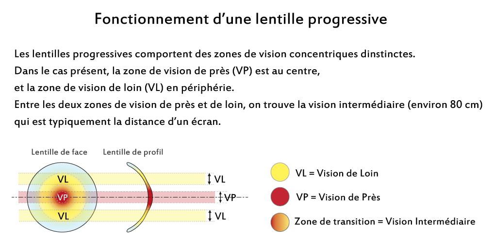 83aab7d4dd9d1 Principe de fonctionnement d une lentille progressive